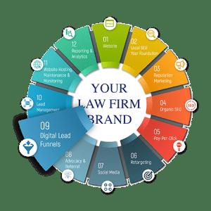 digital lead funnels for lawyers