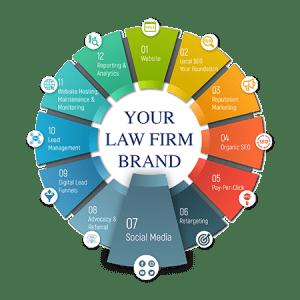 Law Firm Social Media Marketing